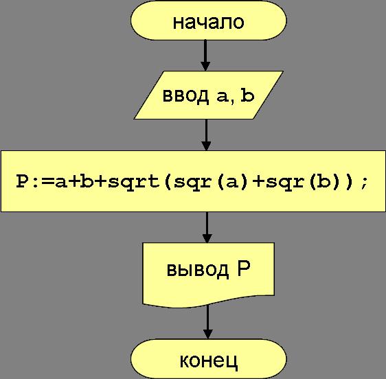 Составить блок схему алгоритма пример.